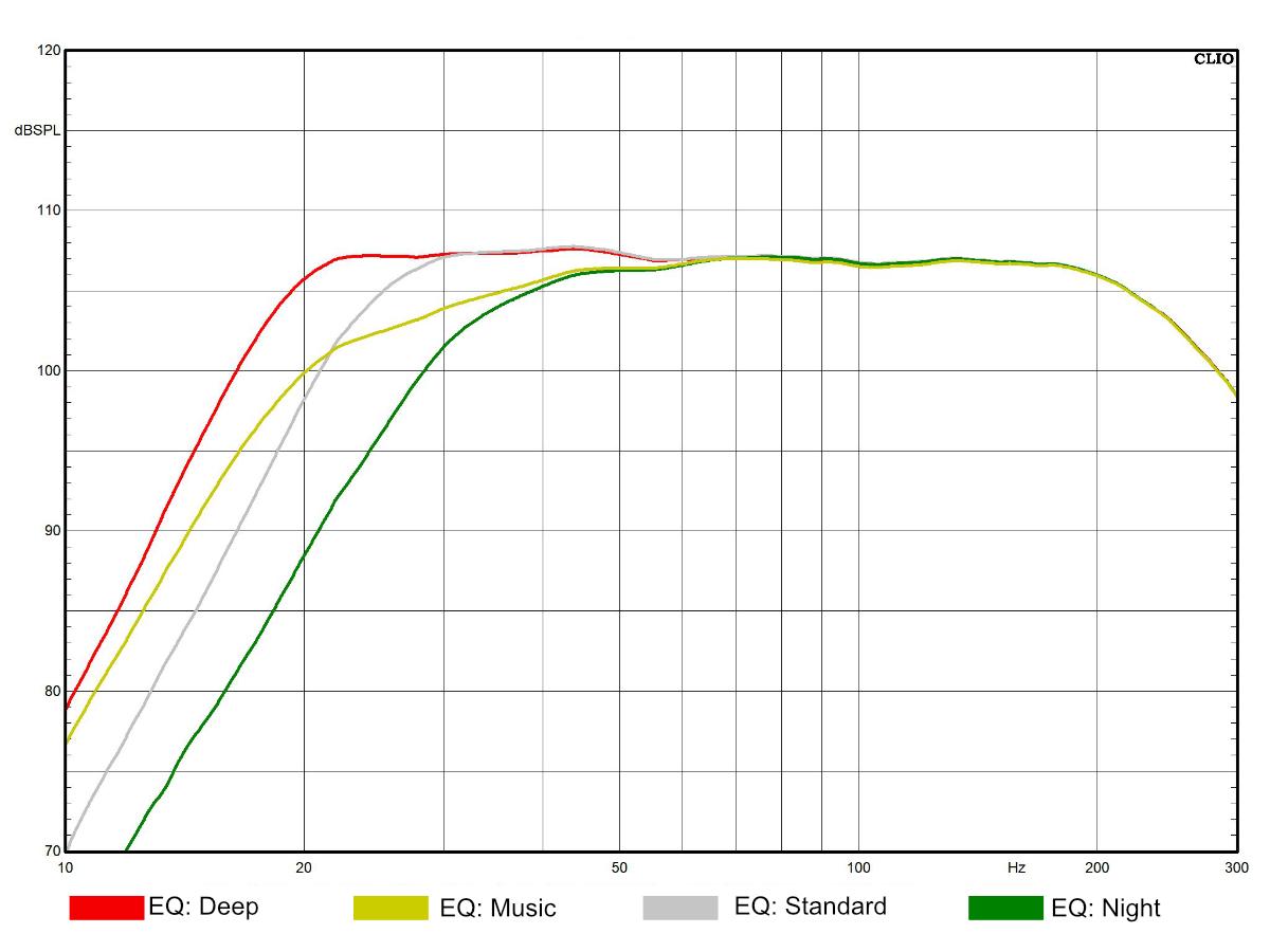 Saxx DS 150 DSP EQ